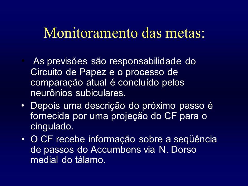 Monitoramento das metas: As previsões são responsabilidade do Circuito de Papez e o processo de comparação atual é concluído pelos neurônios subicular