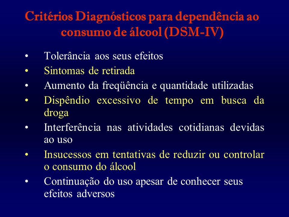 Critérios Diagnósticos para dependência ao consumo de álcool (DSM-IV) Tolerância aos seus efeitos Sintomas de retirada Aumento da freqüência e quantid