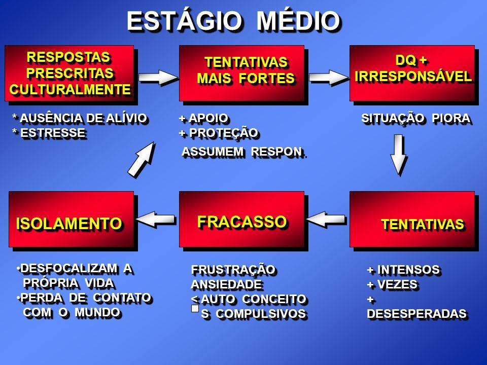ESTÁGIO MÉDIO RESPOSTASPRESCRITASCULTURALMENTERESPOSTASPRESCRITASCULTURALMENTE TENTATIVAS MAIS FORTES TENTATIVAS DQ + IRRESPONSÁVEL IRRESPONSÁVEL * AU