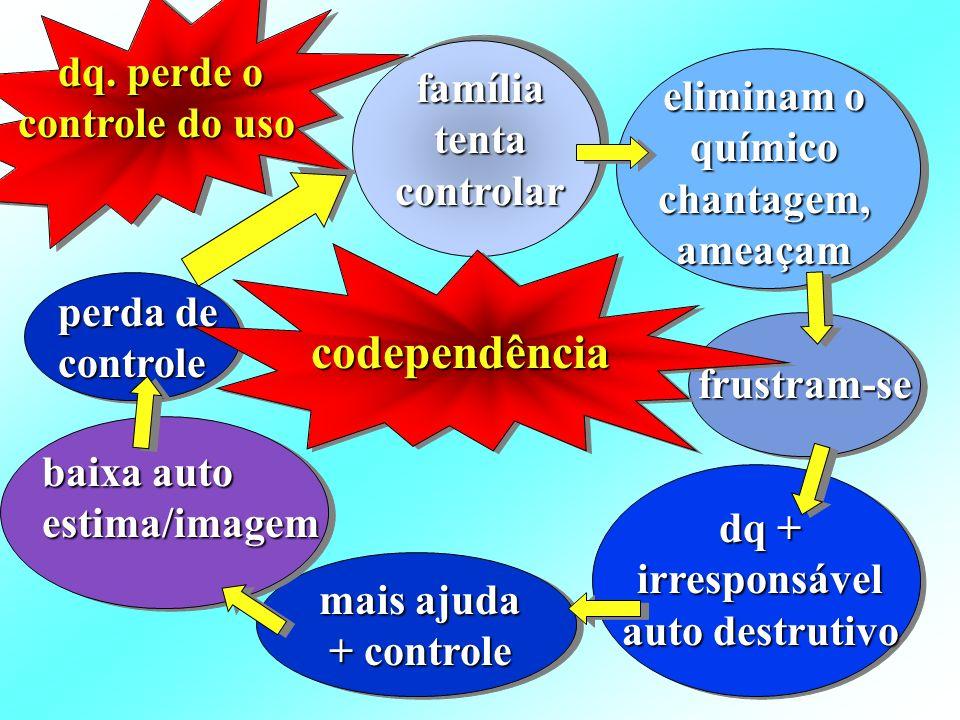 codependência dq. perde o controle do uso família tenta controlar eliminam o químico chantagem, ameaçam frustram-se dq + irresponsável auto destrutivo
