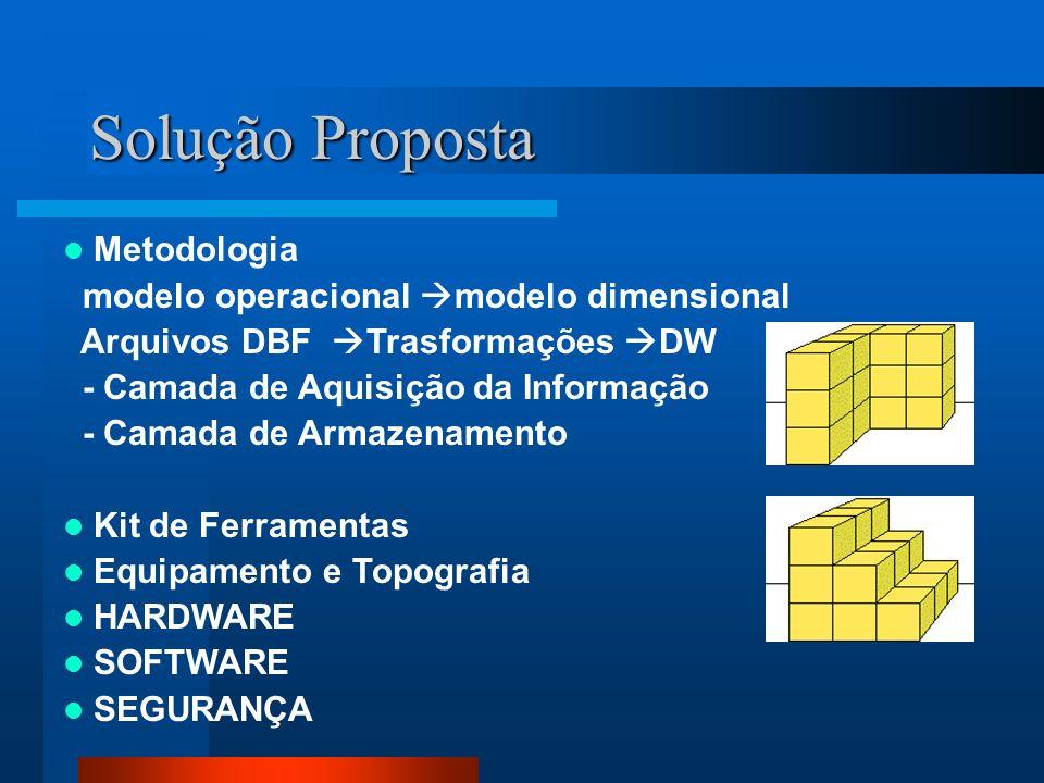 Pré-Modelo existente SINASC - diagrama do pré-modelo - novas categorias SIM - diagrama do pré-modelo - novas categorias PARA MAIS INFORMAÇÕES... Site