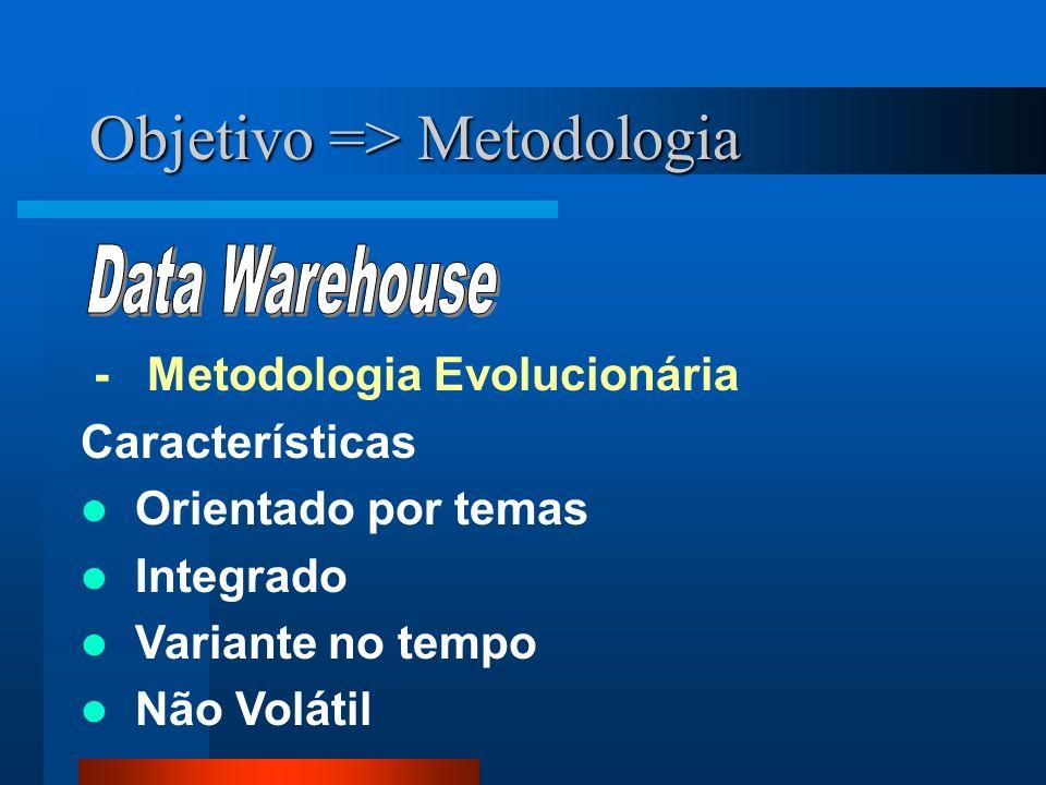 - Metodologia Evolucionária Características Orientado por temas Integrado Variante no tempo Não Volátil Objetivo => Metodologia