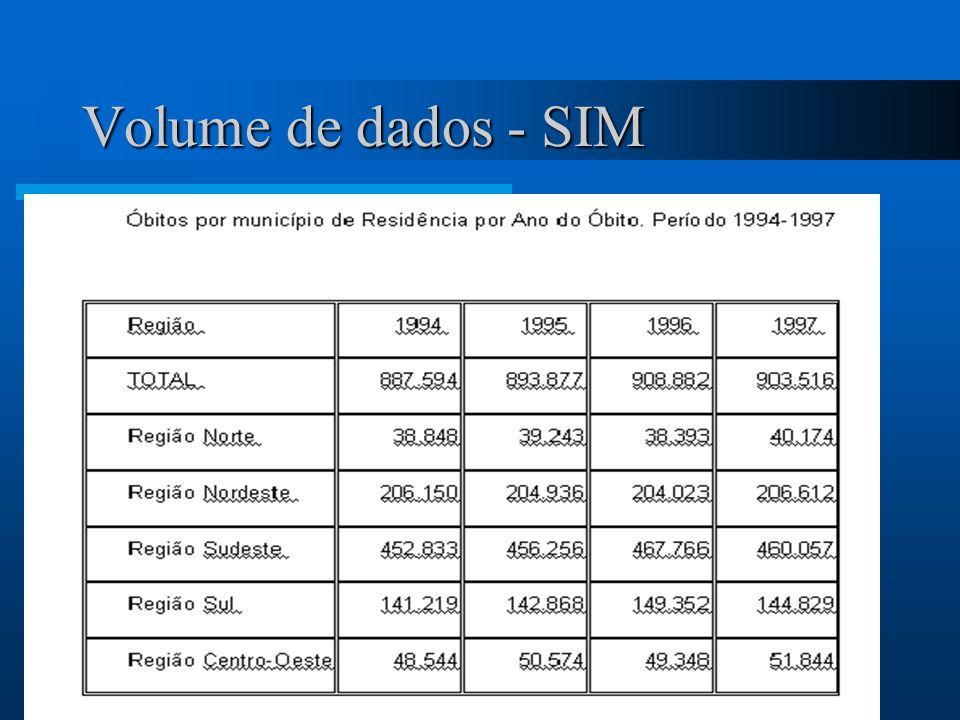 Problemas encontrados Negócio - Velocidade de acesso a informação - Especialização de pessoal - Localização dos dados x Comunicação - Volume de Dados