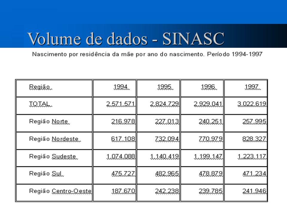 Volume de dados - SIM