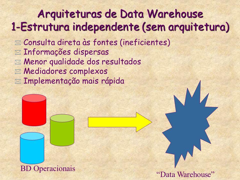Arquiteturas de Data Warehouse 1-Estrutura independente (sem arquitetura) * Consulta direta às fontes (ineficientes) * Informações dispersas * Menor q