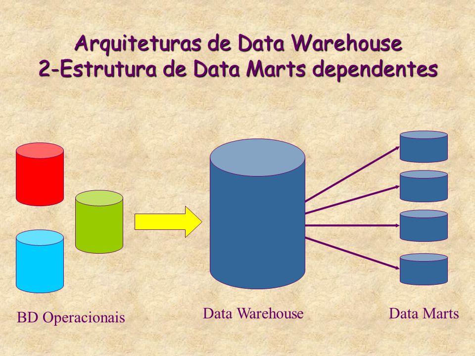 Arquiteturas de Data Warehouse 2-Estrutura de Data Marts dependentes BD Operacionais Data WarehouseData Marts