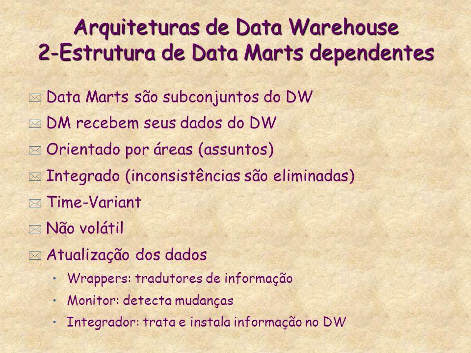 Arquiteturas de Data Warehouse 2-Estrutura de Data Marts dependentes * Data Marts são subconjuntos do DW * DM recebem seus dados do DW * Orientado por