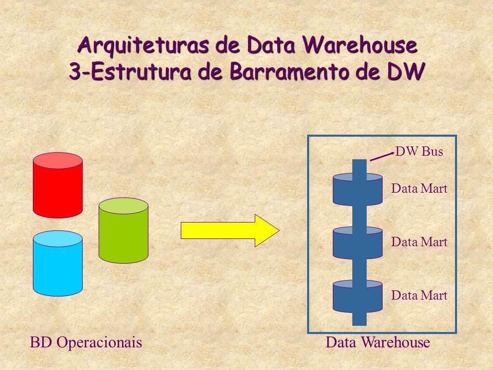Arquiteturas de Data Warehouse 3-Estrutura de Barramento de DW BD OperacionaisData Warehouse Data Mart DW Bus