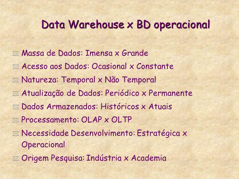 Data Warehouse x BD operacional * Massa de Dados: Imensa x Grande * Acesso aos Dados: Ocasional x Constante * Natureza: Temporal x Não Temporal * Atua