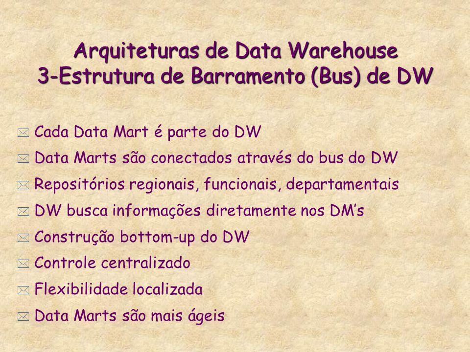 Arquiteturas de Data Warehouse 3-Estrutura de Barramento (Bus) de DW * Cada Data Mart é parte do DW * Data Marts são conectados através do bus do DW *