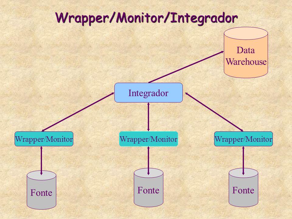 Wrapper/Monitor/Integrador Fonte Wrapper/Monitor Integrador Data Warehouse Wrapper/Monitor