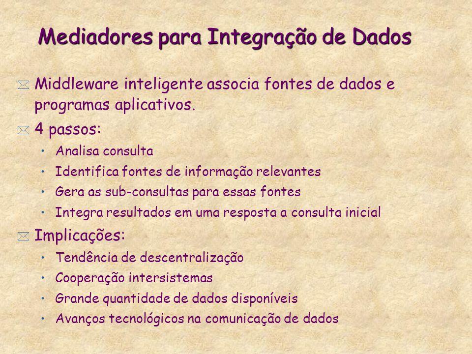 Mediadores para Integração de Dados * Middleware inteligente associa fontes de dados e programas aplicativos. * 4 passos: Analisa consulta Identifica