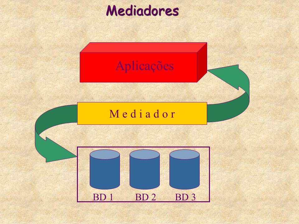 Mediadores BD 1BD 2BD 3 M e d i a d o r Aplicações