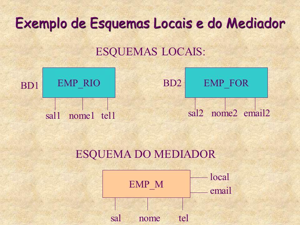 Exemplo de Esquemas Locais e do Mediador EMP_RIOEMP_FOR sal1 nome1 tel1 sal2 nome2 email2 BD1 BD2 ESQUEMAS LOCAIS: EMP_M ESQUEMA DO MEDIADOR sal nome