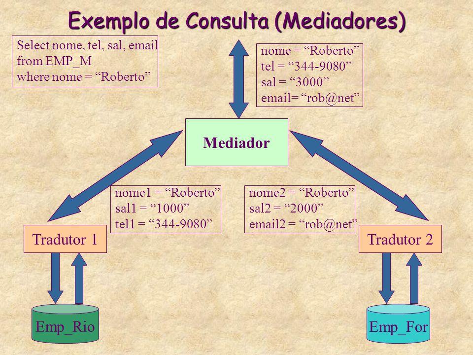 Exemplo de Consulta (Mediadores) Emp_Rio Emp_For Tradutor 2Tradutor 1 Mediador Select nome, tel, sal, email from EMP_M where nome = Roberto nome1 = Ro