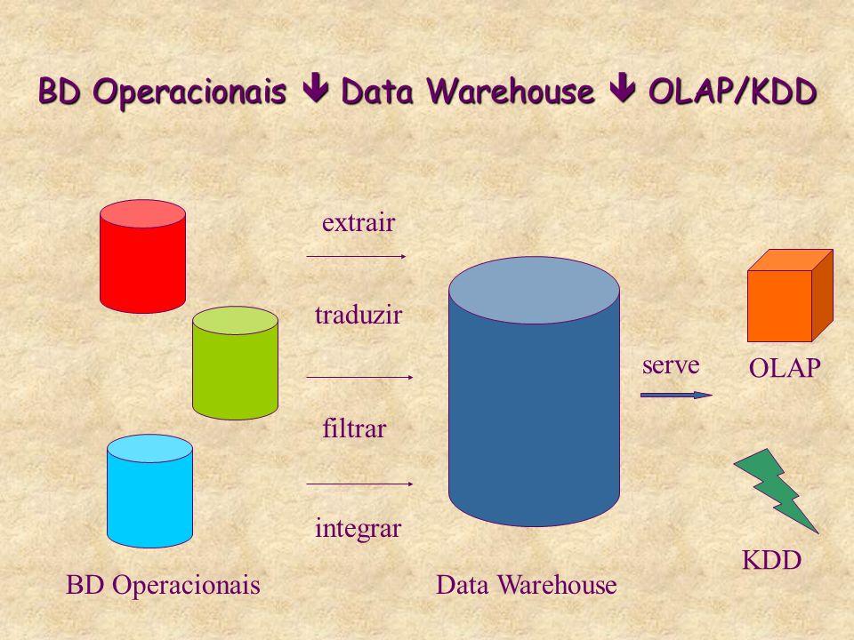 BD Operacionais Data Warehouse OLAP/KDD BD Operacionais extrair traduzir filtrar integrar Data Warehouse OLAP KDD serve