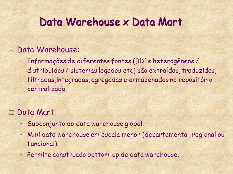 Data Warehouse x Data Mart * Data Warehouse: Informações de diferentes fontes (BD´s heterogêneos / distribuídos / sistemas legados etc) são extraídas,
