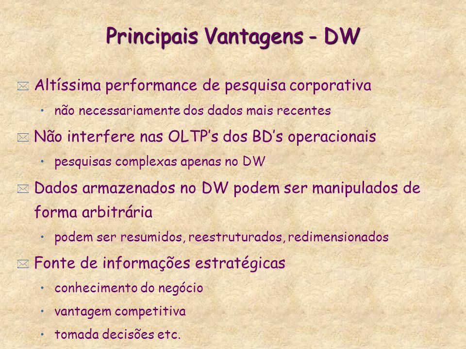 Principais Vantagens - DW * Altíssima performance de pesquisa corporativa não necessariamente dos dados mais recentes * Não interfere nas OLTPs dos BD