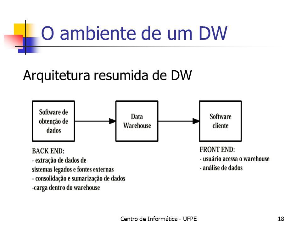 Centro de Informática - UFPE18 O ambiente de um DW Arquitetura resumida de DW
