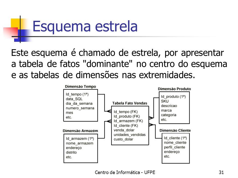 Centro de Informática - UFPE31 Esquema estrela Este esquema é chamado de estrela, por apresentar a tabela de fatos dominante no centro do esquema e as tabelas de dimensões nas extremidades.