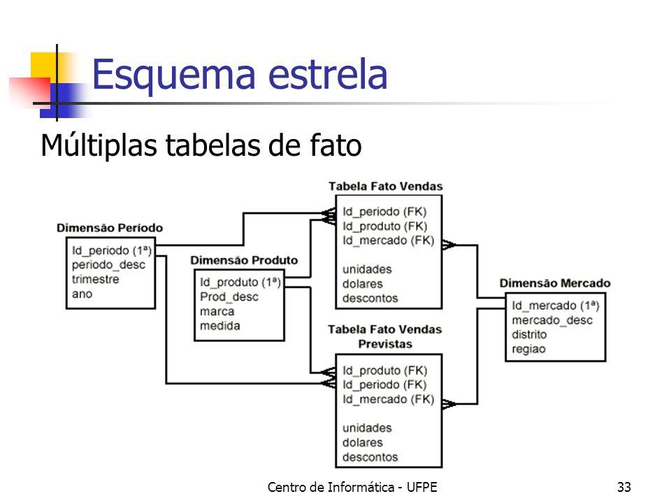 Centro de Informática - UFPE33 Esquema estrela Múltiplas tabelas de fato