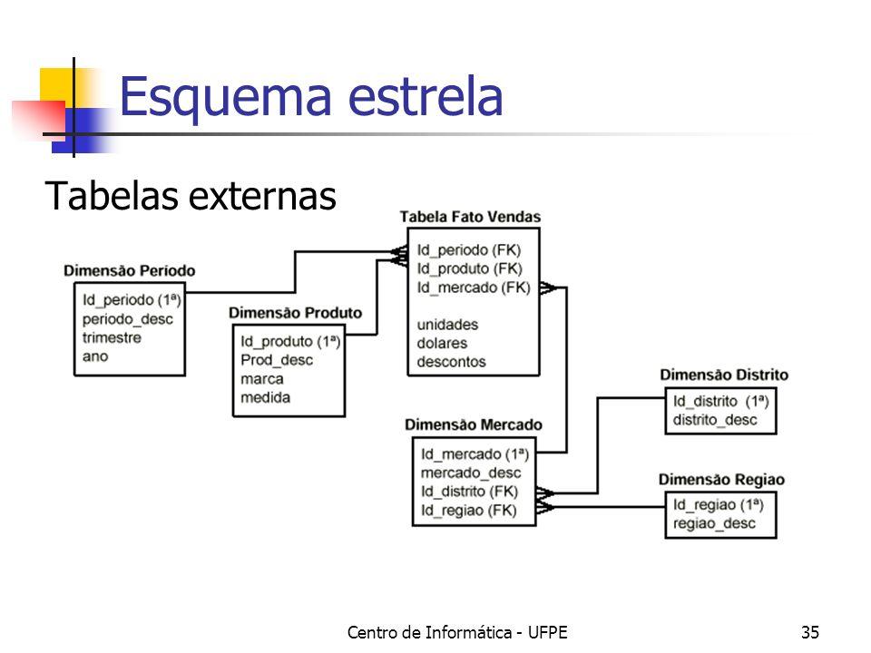Centro de Informática - UFPE35 Esquema estrela Tabelas externas