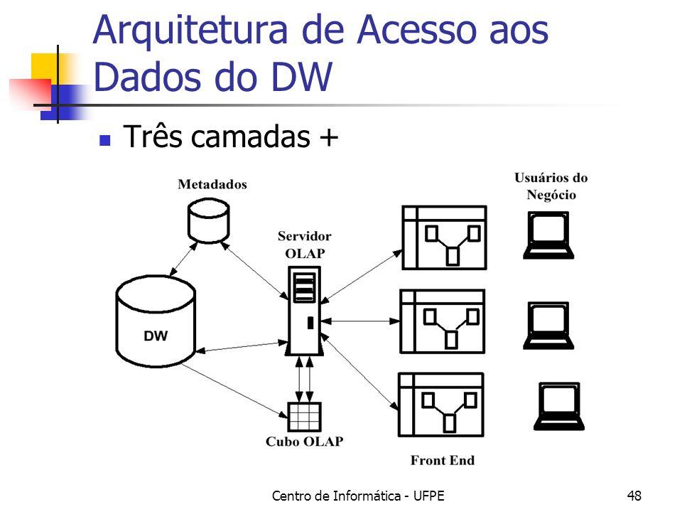Centro de Informática - UFPE48 Arquitetura de Acesso aos Dados do DW Três camadas +