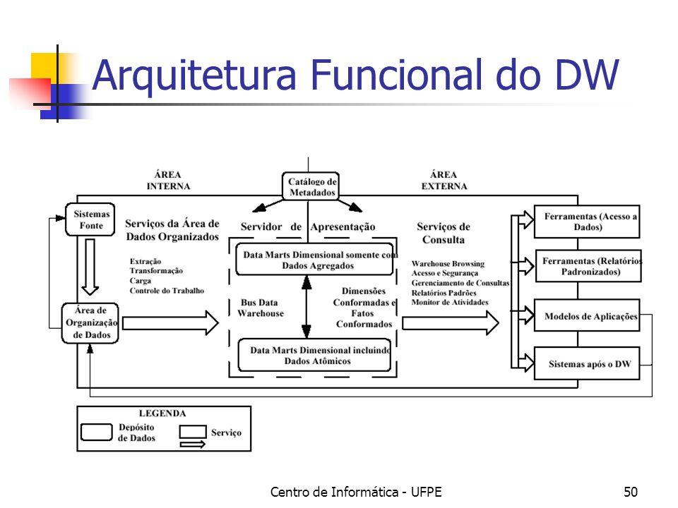Centro de Informática - UFPE50 Arquitetura Funcional do DW