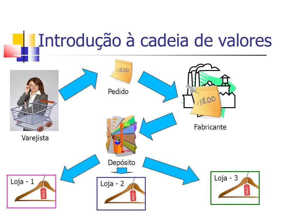 Introdução à cadeia de valores