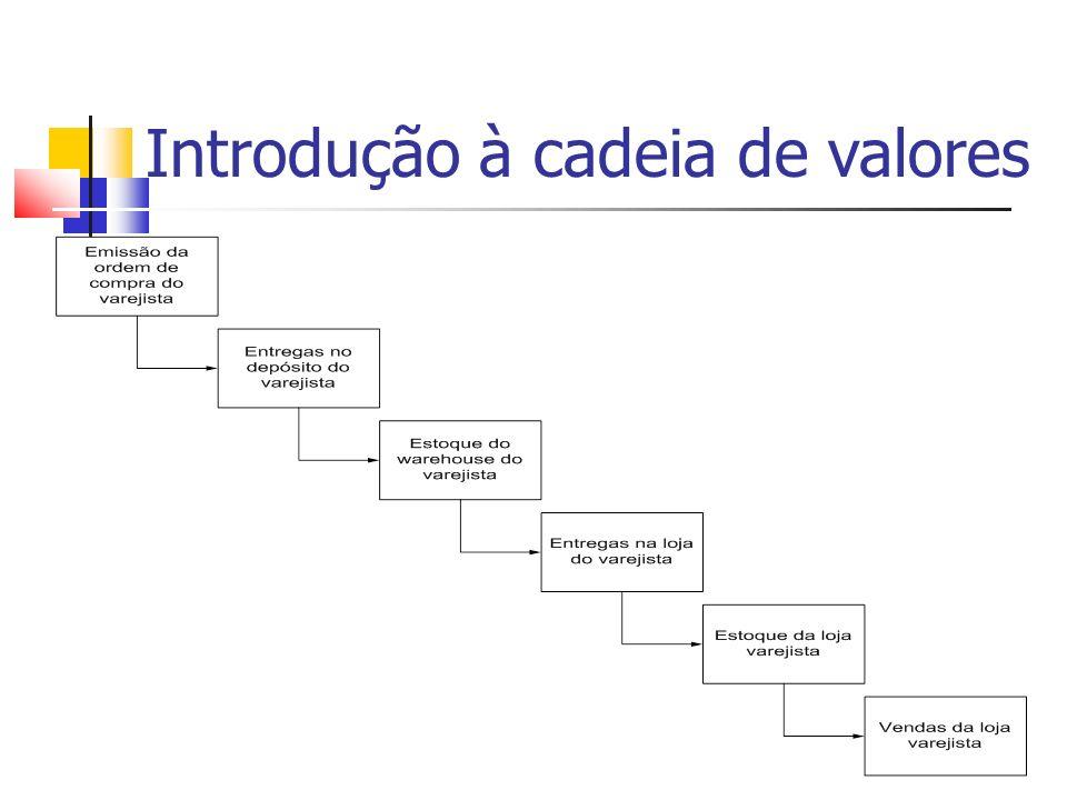 Integração da cadeia de valores Então, é preciso de informações consistentes, como: Cotações Pedidos Faturas Pagamentos Atendimento aos clientes