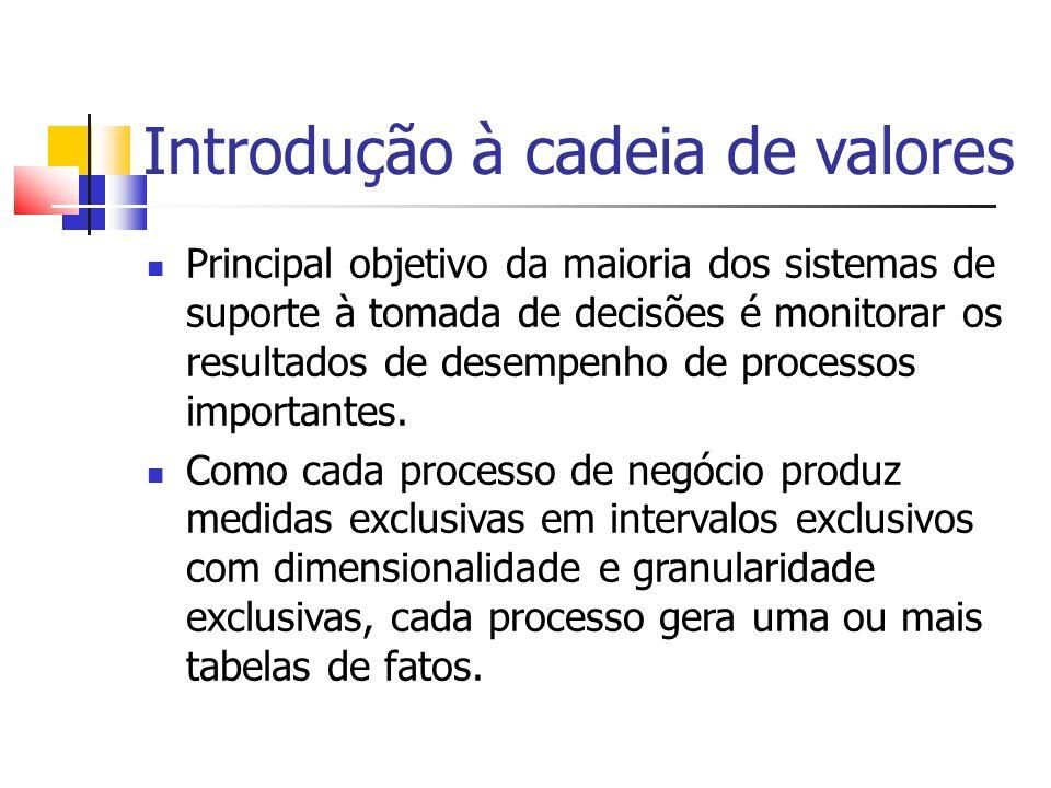 Modelos de estoque Modelo de estoque-1 – instantâneo periódico do estoque Medição periódica dos níveis de estoque de cada produto e inserção desses dados em linhas separadas em uma tabela de fatos; Modelo de estoque-2 – transação Registro de cada transação que afeta os níveis de estoque quando os produtos são colocados no warehouse; Modelo de estoque-3 – instantâneo cumulativo do estoque Construção de uma linha de fatos para cada entrega do produto e atualização da linha até o produto sair do warehouse;