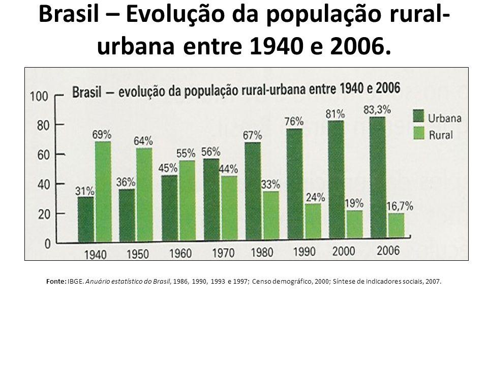 Brasil – Evolução da população rural- urbana entre 1940 e 2006.