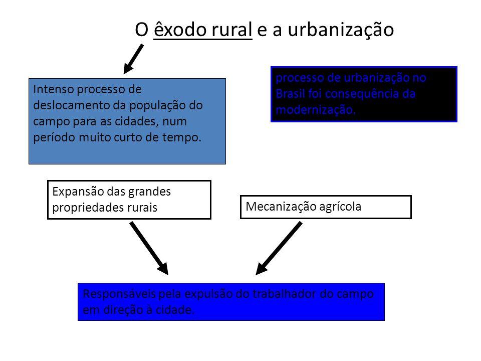 O êxodo rural e a urbanização Responsáveis pela expulsão do trabalhador do campo em direção à cidade.