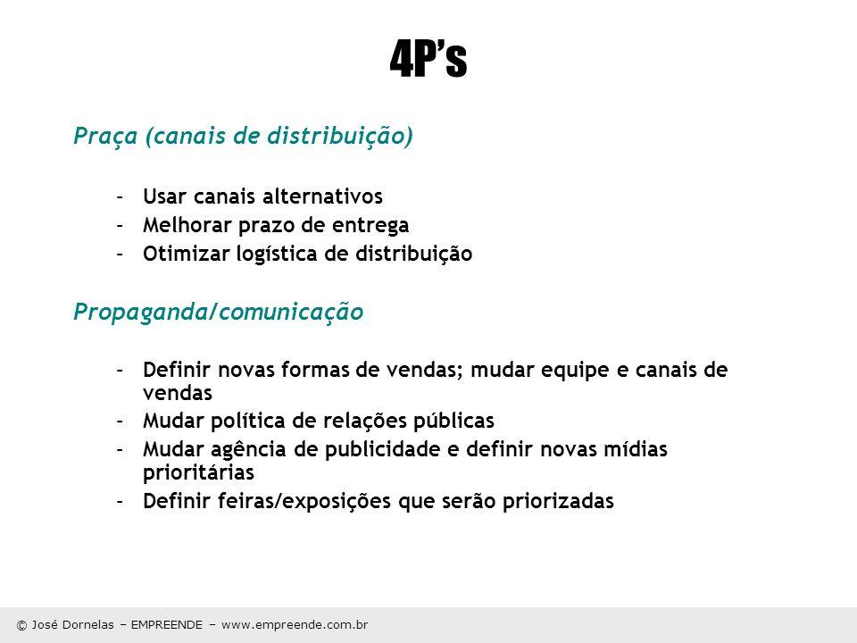 © José Dornelas – EMPREENDE – www.empreende.com.br 4Ps Praça (canais de distribuição) –Usar canais alternativos –Melhorar prazo de entrega –Otimizar l
