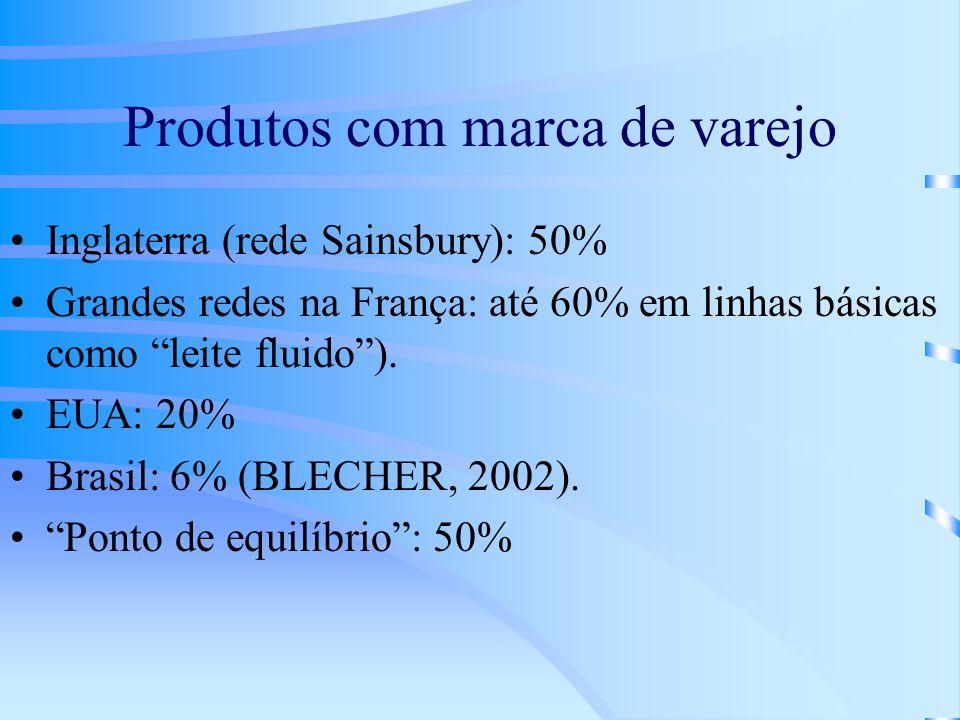 Produtos com marca de varejo Inglaterra (rede Sainsbury): 50% Grandes redes na França: até 60% em linhas básicas como leite fluido). EUA: 20% Brasil: