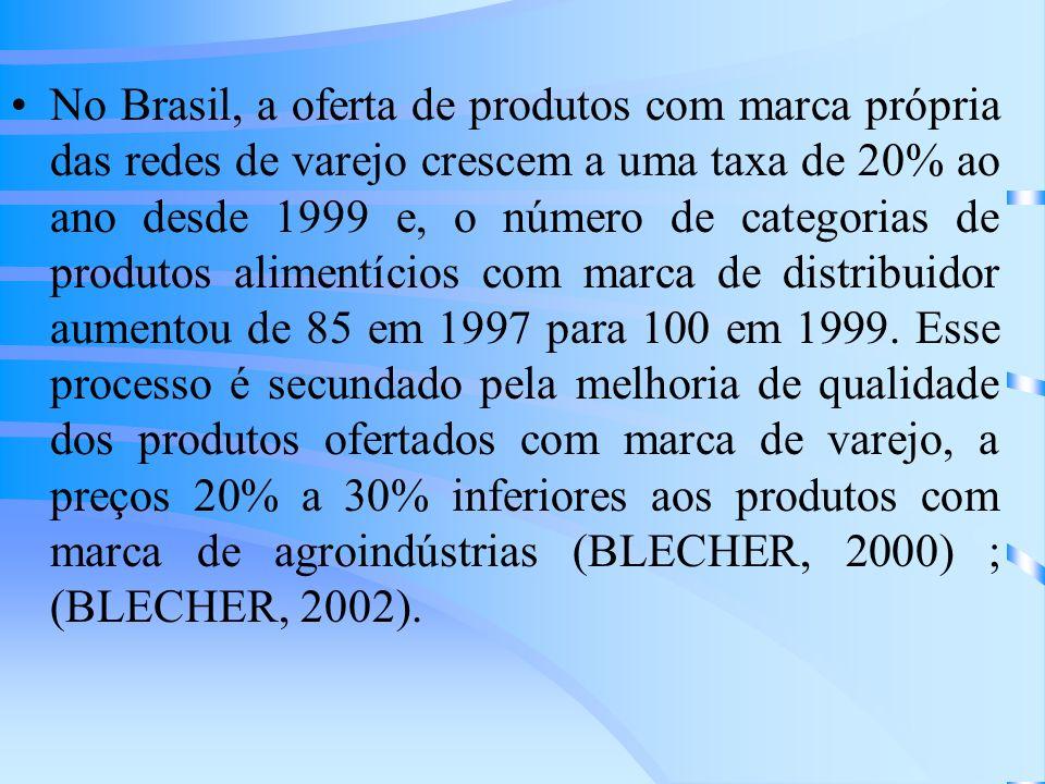 No Brasil, a oferta de produtos com marca própria das redes de varejo crescem a uma taxa de 20% ao ano desde 1999 e, o número de categorias de produto