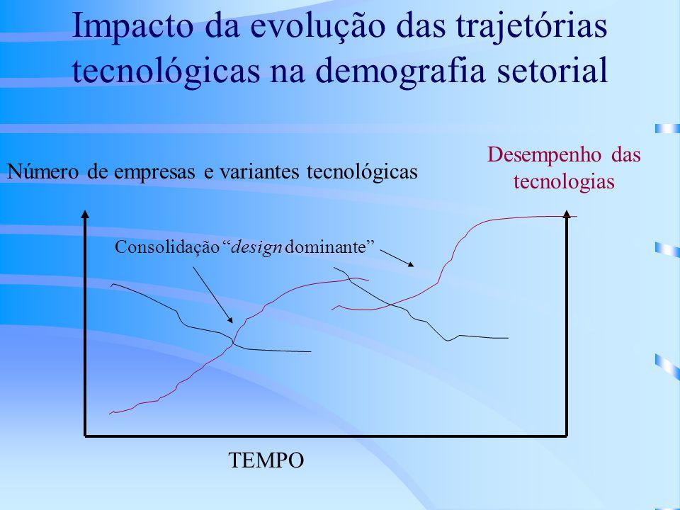 Impacto da evolução das trajetórias tecnológicas na demografia setorial Número de empresas e variantes tecnológicas Consolidação design dominante TEMP