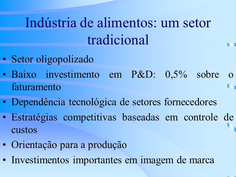 Indústria de alimentos: um setor tradicional Setor oligopolizado Baixo investimento em P&D: 0,5% sobre o faturamento Dependência tecnológica de setore