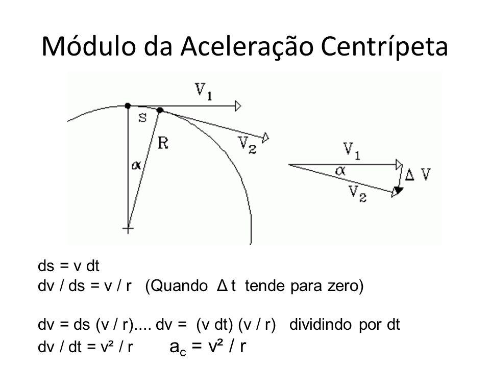 Módulo da Aceleração Centrípeta ds = v dt dv / ds = v / r (Quando Δ t tende para zero) dv = ds (v / r).... dv = (v dt) (v / r) dividindo por dt dv / d