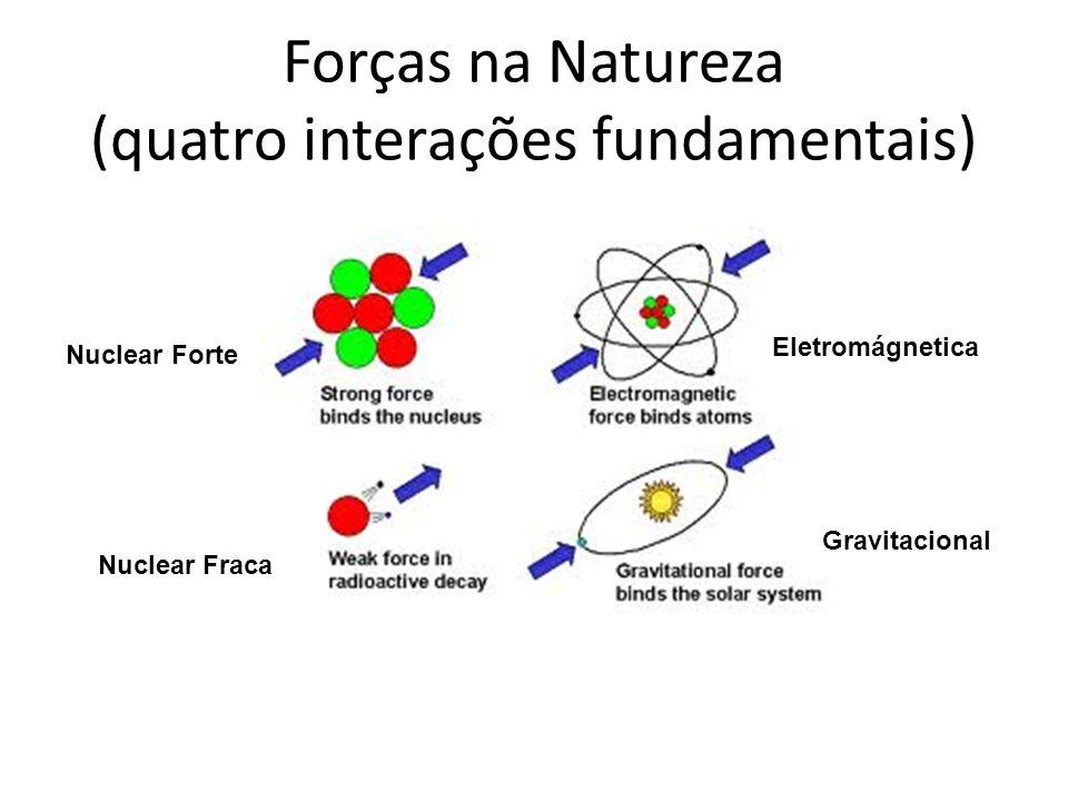 Forças na Natureza (quatro interações fundamentais) Nuclear Forte Eletromágnetica Nuclear Fraca Gravitacional