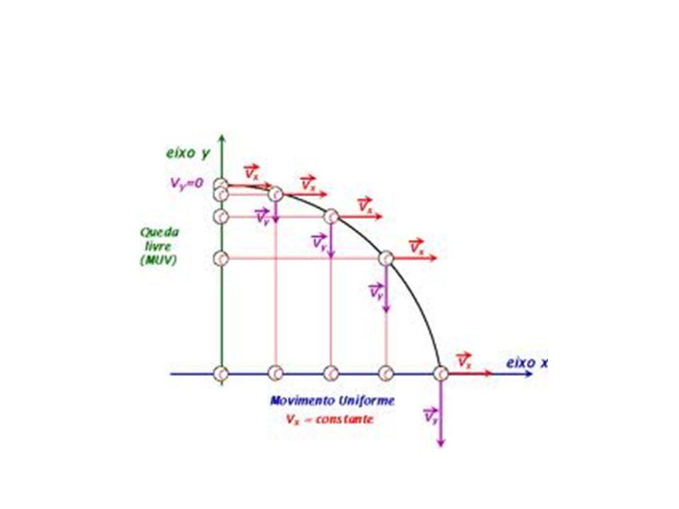 Movimento Curvilíneo Aceleração normal a n = v² / r (r é o raio de curvatura) Componente normal da força F n = m (v² / r) responsável pela mudança de direção Aceleração tangencial a = dv / dt Componente tangencial da força F n = m (dv / dt ) responsável pela variação do módulo da velocidade