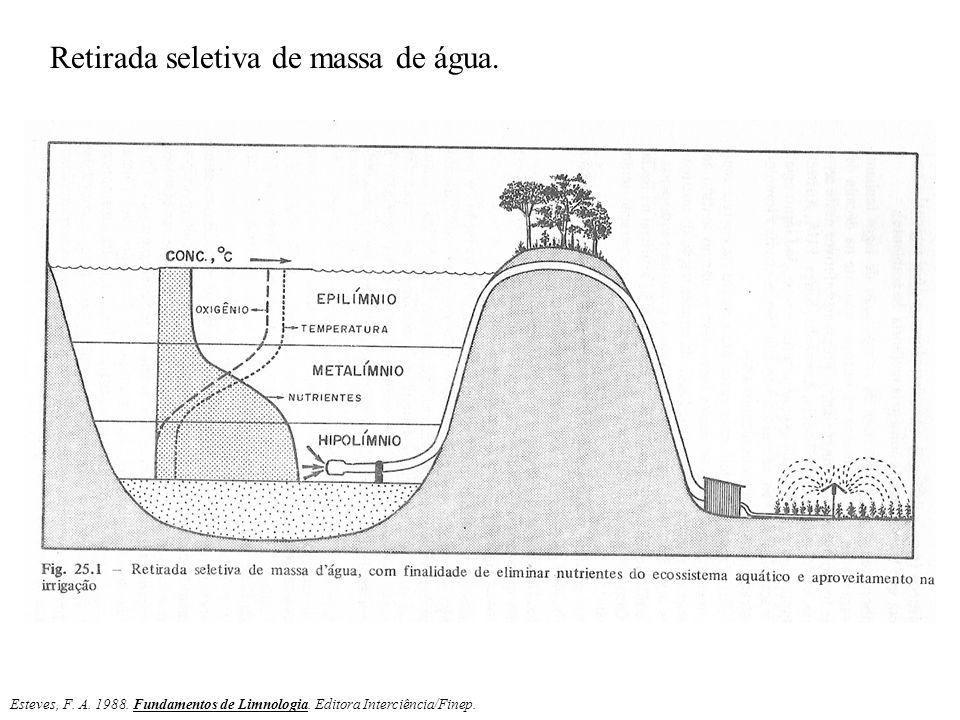 Esteves, F. A. 1988. Fundamentos de Limnologia. Editora Interciência/Finep. Retirada seletiva de massa de água.
