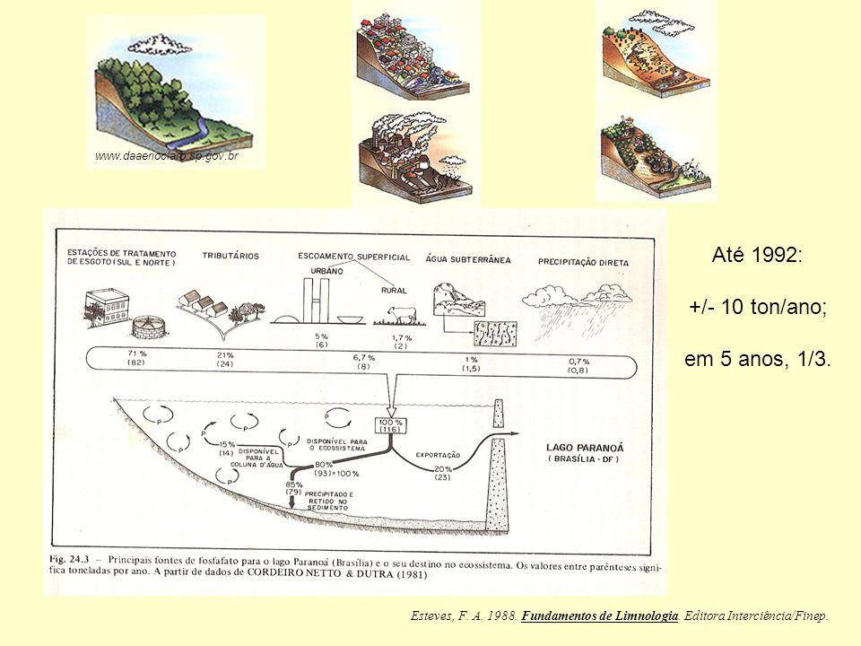 www.daaerioclaro.sp.gov.br Esteves, F. A. 1988. Fundamentos de Limnologia. Editora Interciência/Finep. Até 1992: +/- 10 ton/ano; em 5 anos, 1/3.