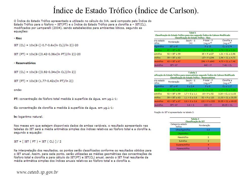 Índice de Estado Trófico (Índice de Carlson). www.cetesb.sp.gov.br
