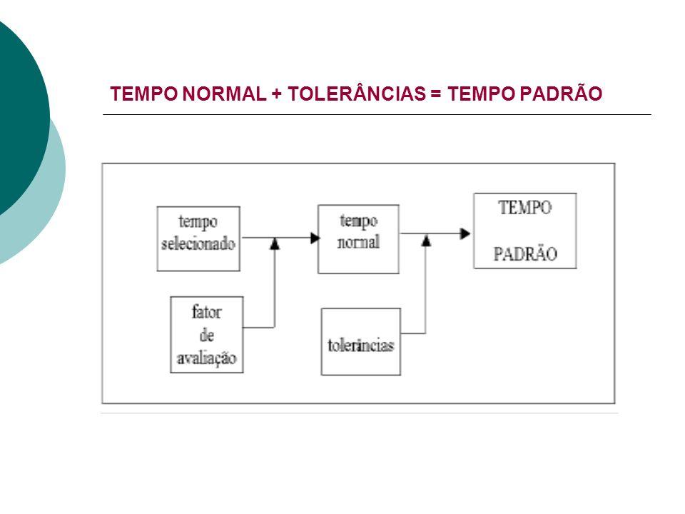 TEMPO NORMAL + TOLERÂNCIAS = TEMPO PADRÃO