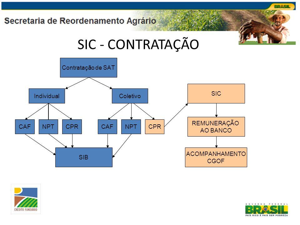 SIC - CONTRATAÇÃO IndividualColetivo Contratação de SAT CAFNPTCPR CAFNPTCPR SIB SIC REMUNERAÇÃO AO BANCO ACOMPANHAMENTO CGOF