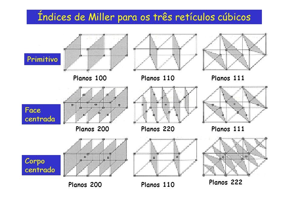 Índices de Miller para os três retículos cúbicos Primitivo Face centrada Corpo centrado Planos 100Planos 110 Planos 200 Planos 111 Planos 220 Planos 2