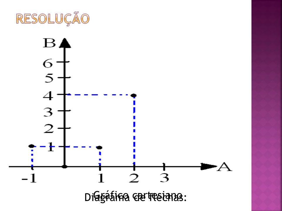 Listagem dos elementos: R1={(-1,1),(0,0),(1,1),(2,4)} Diagrama de flechas: Gráfico cartesiano