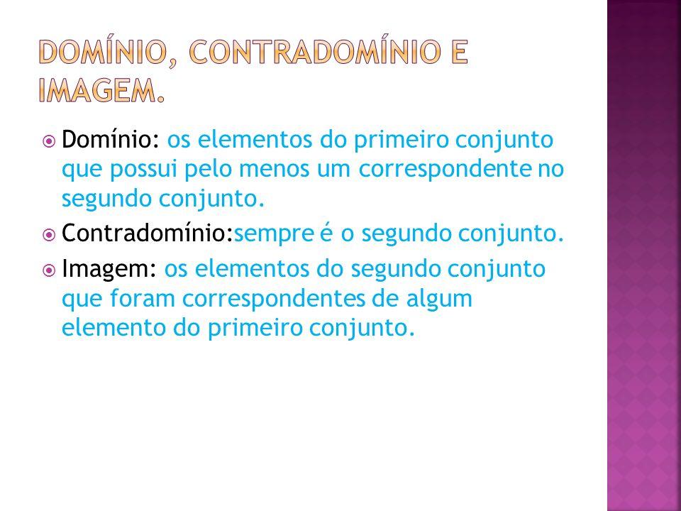 Domínio: os elementos do primeiro conjunto que possui pelo menos um correspondente no segundo conjunto. Contradomínio:sempre é o segundo conjunto. Ima