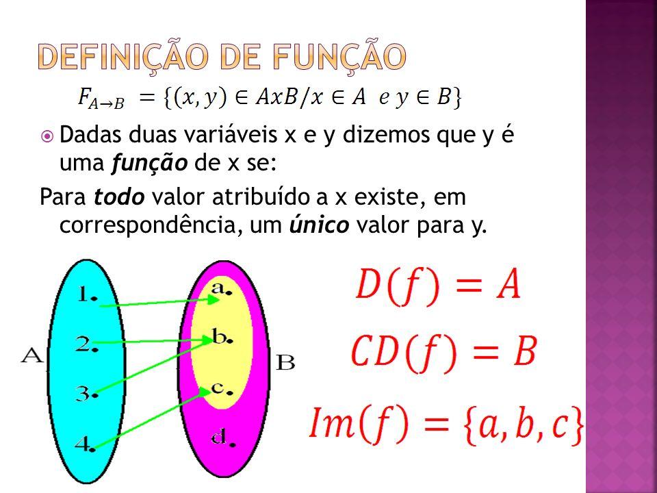 Dadas duas variáveis x e y dizemos que y é uma função de x se: Para todo valor atribuído a x existe, em correspondência, um único valor para y.